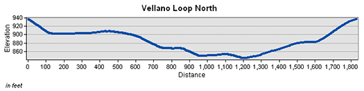 Vellano North Loop Trail Elevation Chart