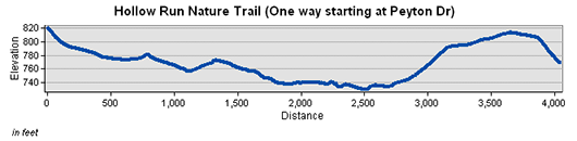 Hollow Run Nature Trail Elevation Chart