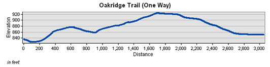 Oakridge Trail Elevation Chart