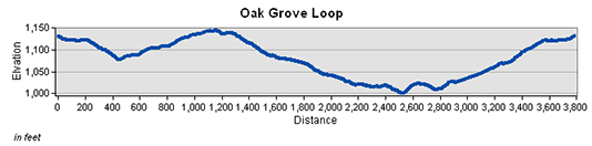 Oak Grove Loop Trail Elevation Chart