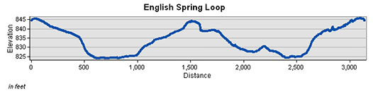 English Springs Loop Elevation Chart