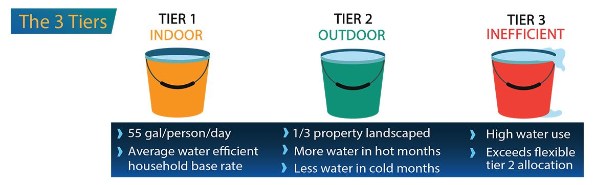 Buckets Graphic illustrating the 3 Tiers of Budget-based Water Rates