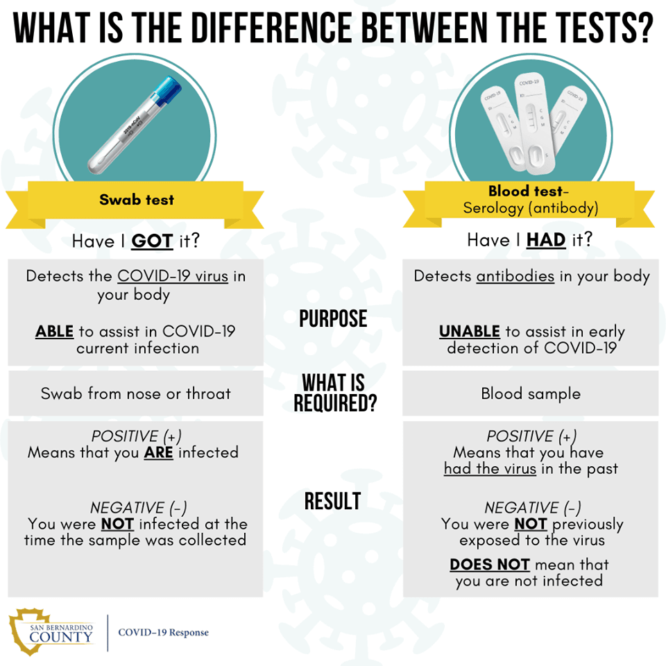 Know the Difference Between Testing