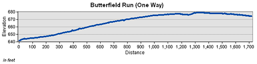 Butterfield Run Trail Elevation Chart