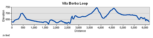Vila Borba Loop Trail Elevation Chart
