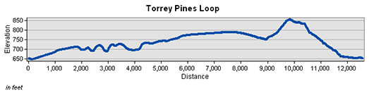 Torrey Pines Loop Elevation Chart