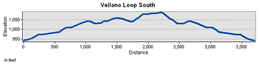Vellano South Loop Trail Elevation Chart