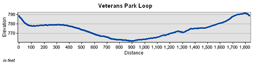 Veterans Park Loop Elevation Chart