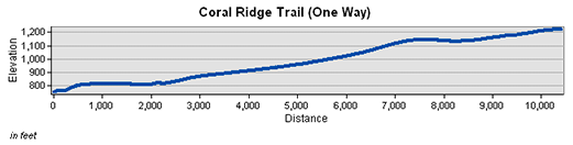 Coral Ridge Trail Elevation Chart