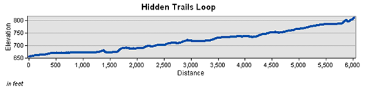 Hidden Trails Loop Elevation Chart
