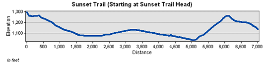 Sunset Trail Elevation Chart