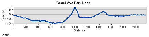 Grand Avenue Park Loop Elevation Charts
