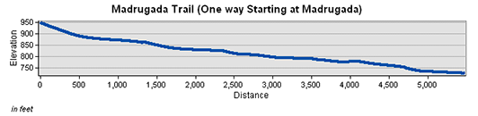 Madrugada Trail Elevation Chart