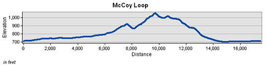 McCoy Loop Trail Elevation Chart