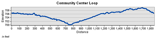 Community Center Loop Elevation Chart